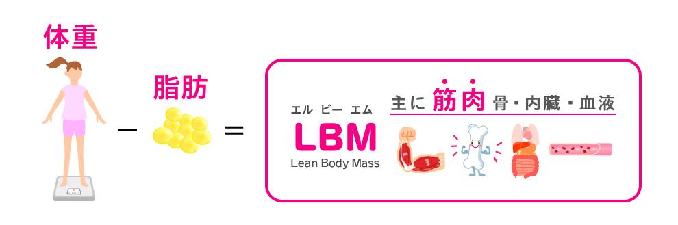 の 体 求め 方 脂肪